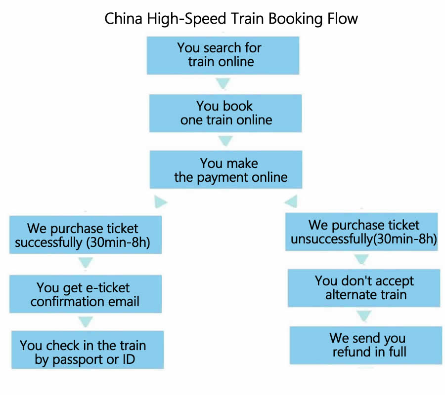 china train booking flow, how to book China bullet train, high-speed train